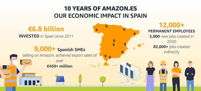 ¡Happy Birthday Amazon Spain!